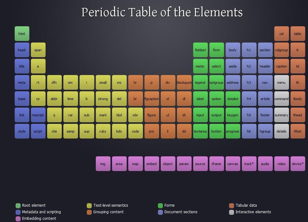 La table p riodique des l ments fa on html5 place4geek for Table des elements