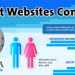 Les 6 plus gros sites web comparés