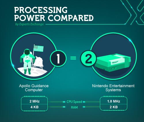 Infographie : l'évolution de puissance de nos machines de 1956 à 2015